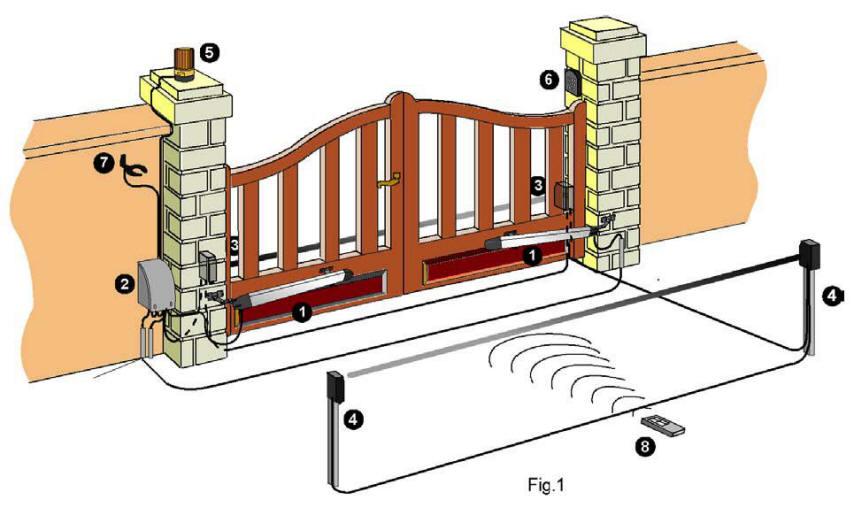 Schema Elettrico Cancello A Due Ante.Ss Pm8 Ctr17 Pm 8000 Centrale Cancello Battente Automatismi Securvera